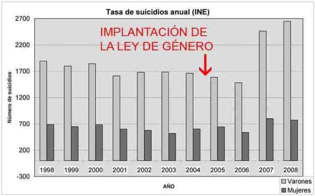 Tinglado de gènere (2 - Les fredes, simples, objectives, indontestables xifres anuals de l'estat espanyol) 01