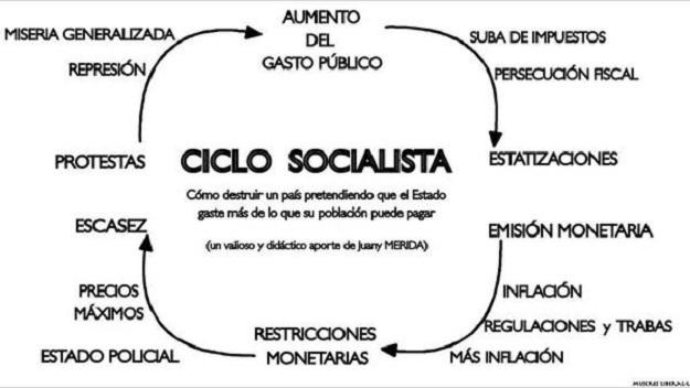 Per què el socialisme no funciona. Prova real en un institut